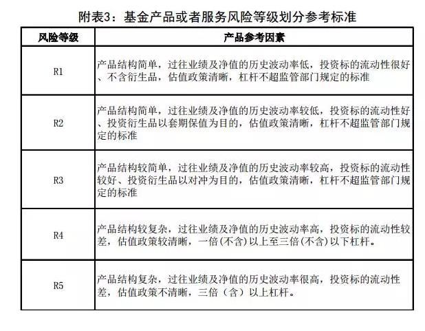 逐条详解7月1日之后买基金的新规定