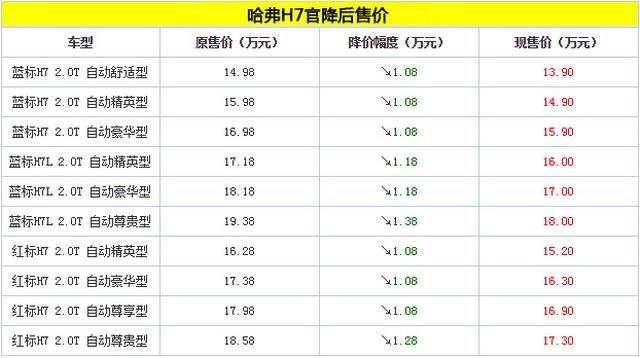 哈弗H7车型全系官降 最高降幅达1.38万
